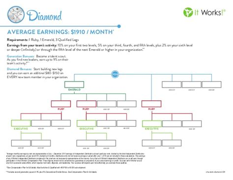 Co Promotion Agreement Template it works diamond rank chart