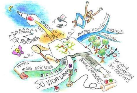 imagenes de mapas mentales animados 10 ejemplos de mapas mentales creativos