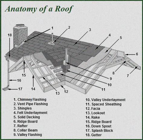 House Plans Oregon oregon city roofing contractors lifetime exteriors