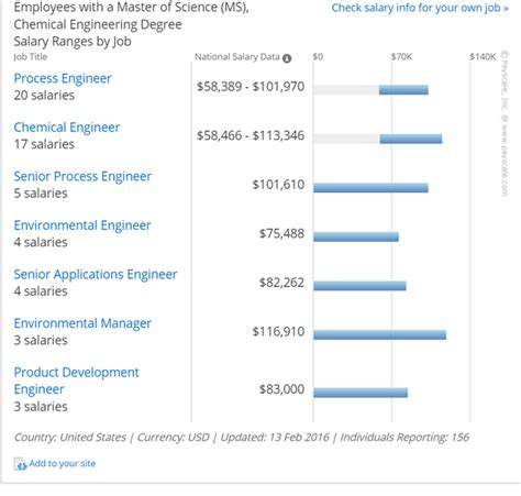 Mba Ms Engineering Salary by How Much Can One Earn After Completing His Ms In Chemical