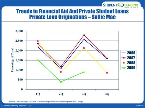 Sallie Mae Loan Rates Mba by Ppt Isffa Annual Conference Trends In Financial Aid And