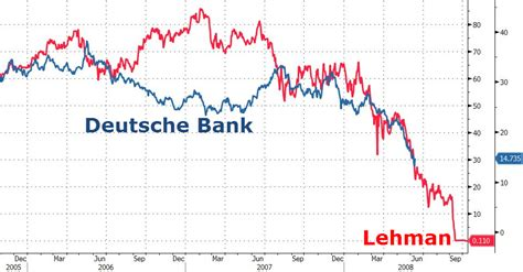 Deutsche Bank New York Letter Of Credit Deutsche Bank Is Back 5 Year Sub Cds Soar To Record High Zero Hedge