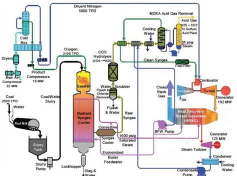 chemistry flowchart maker best 25 process flow diagram ideas on work