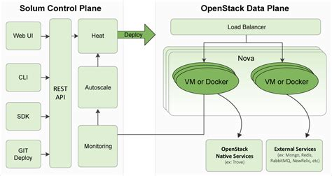 openstack heat basics and exles