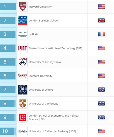 Copenhagen Business School Mba Cost by What Are The Best Mba Business Schools In The World Quora