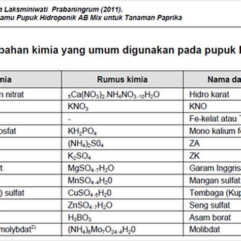 Pupuk Ab Mix Surabaya cocopeat media tanam hidroponik komunitas hidroponik kebumen