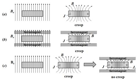 external magnetic field inductor magnetic relaxation methods for stabilization of magnetization and levitation intechopen