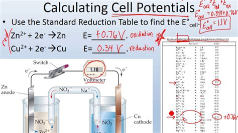Cell Potential Table by Calculating The Cell Potential Of Electrochemical Cells Adv Chem Ch 3 Part 7
