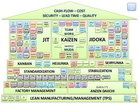 rapid design for lean manufacturing pdf heijunka cash flow cost security lead