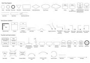 Online Floor Plan Design Tool Free dfd library system data flow diagram symbols dfd
