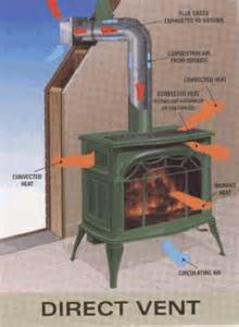 Wood Burning Fireplace Inserts With Blower by Direct Vent Gas Stoves