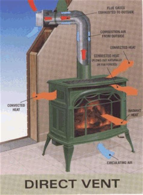 Direct Vent Wood Fireplace by Direct Vent Gas Stoves
