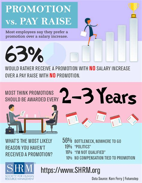 workers prefer promotions pay raises infographic