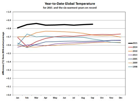 global climate report september 2015 2015 year to date