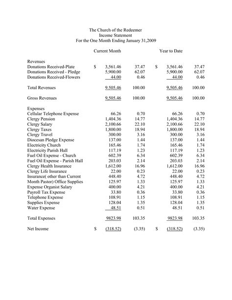 church profit and loss statement template church income statement template 28 images church