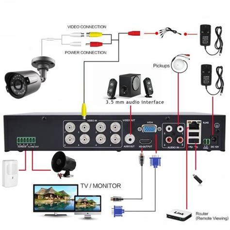 portable security system system design help