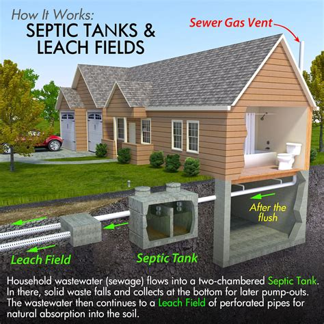 buying a house with a septic system the treatment and care of private septic tanks