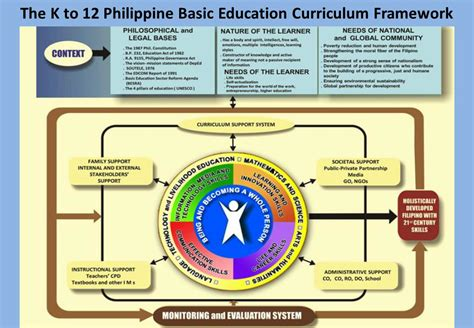 thesis about k 12 education in the philippines mathematics the core course for a level linda bostock