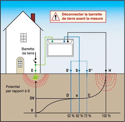 Installation Prise De Terre 1747 by Prise De Terre Les Solutions Le Mat 233 Riel Et La M 233 Thode