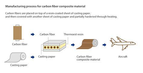 Paper Bag Process - paper bag manufacturing process