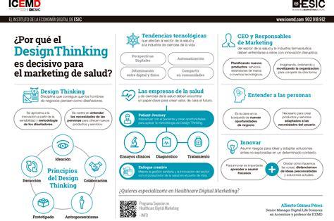 design thinking accenture ejemplos de design thinking como metodolog 237 a para fomentar