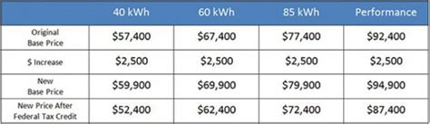 Tesla Model P85 Price Tesla Increases Price Of Model S 60 Kwh And 85 Kwh P85
