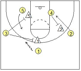 setting screen drills basketball basketball fundamentals setting and using screens coach