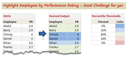 Highlight Employees By Performance Rating Conditional Formatting Challenge 187 Chandoo Org Staff Ranking Template