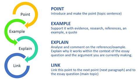 essay structure peel grammar punctuation academic writing university