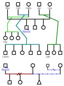 family genome template family tree template genogram