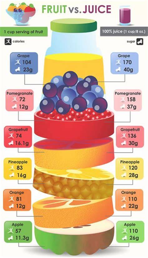 fruit vs fruits tioga wicstrong