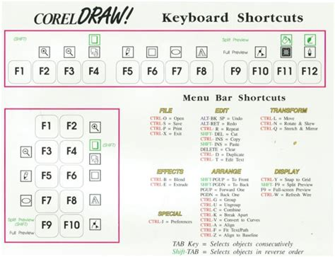 corel draw x5 shortcut keys coreldraw history pictures and more older versions of