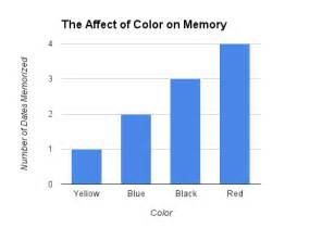 how does color affect memory mwvsciencefair colors memory