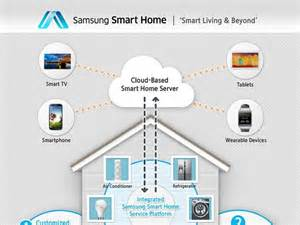 Smart Home Devices by Samsung Smart Home Connects All Your Household Devices