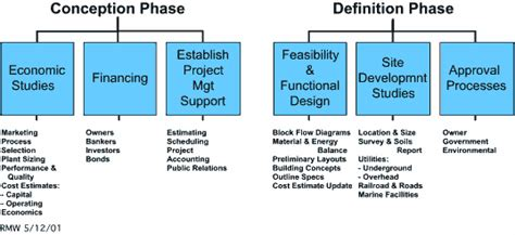 design phase definition expert project management project management of capital