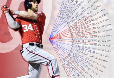 Mba Baseball Website by Launch Angles Exit Velos What You Need To