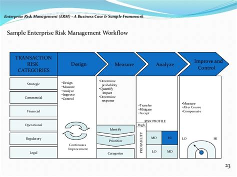 enterprise risk management report template enterprise risk management erm a business
