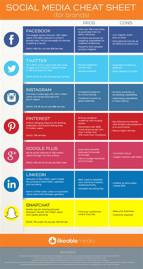 sheets brands social media cheatsheet for brands infographic martin