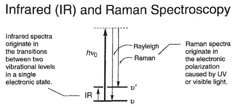tutorial questions on raman spectroscopy quantum mechanics why does raman activity depend on