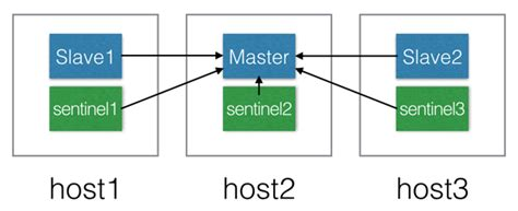 redis cluster high availability redis cluster in docker alibaba cloud