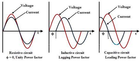 load vs resistive power factor