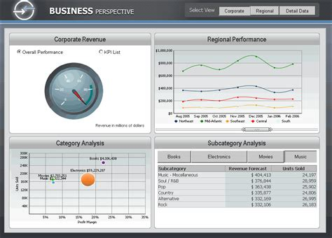 microstrategy templates organizing interactive features on a dashboard