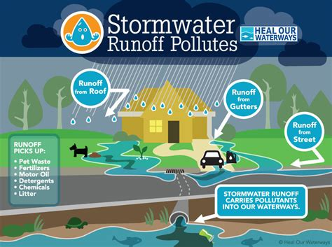 runoff diagram stormwater management nine mile run watershed