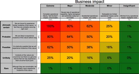 risk scorecard template risk register a key de risking tool for a firm the