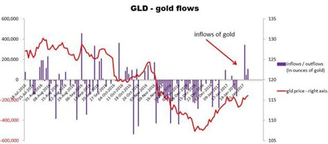pattern of gold price a bullish pattern for gold prices seeking alpha