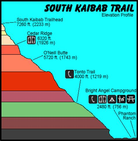 grand map south kaibab trail elevation profile for south kaibab trail