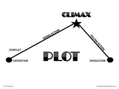 plot line diagram journey of an major plot and structure in o