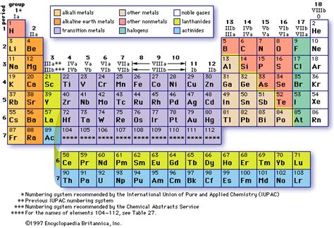 Most Reactive Element In Periodic Table by Chemistry Part 3
