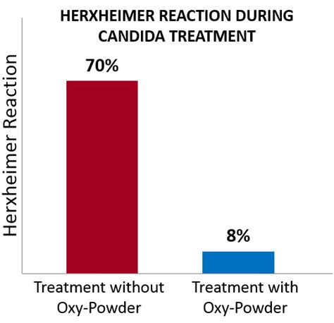 Herxheimer Reaction During Detox oxy powder oxygen colon cleanse experts review
