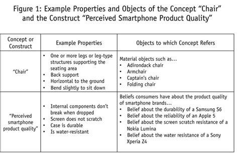 construct 2 dictionary tutorial predictive validity definition in research predictive